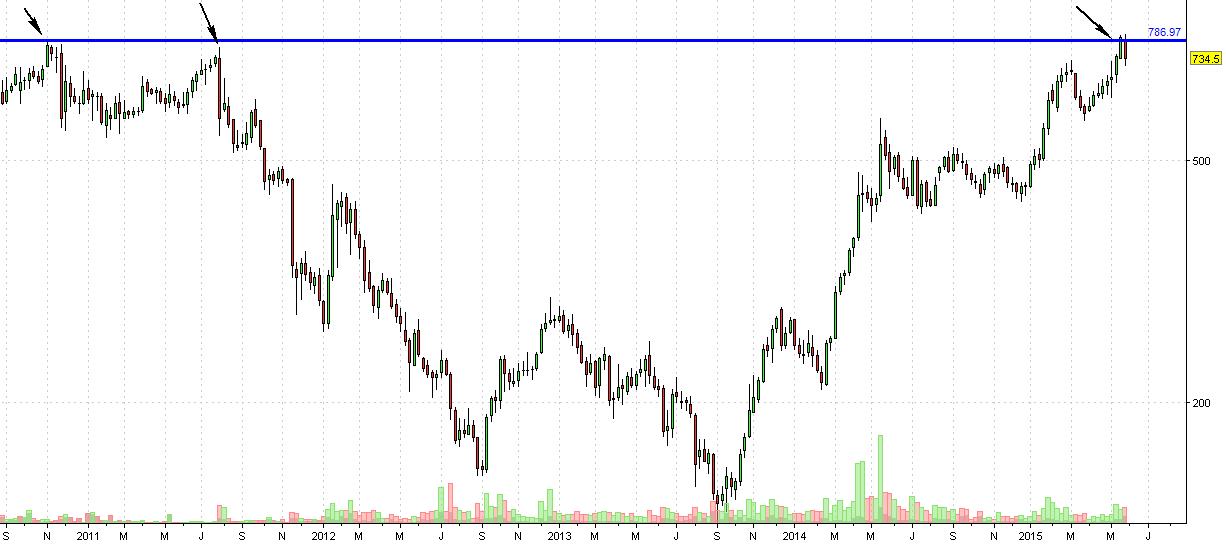 adani weekly chart