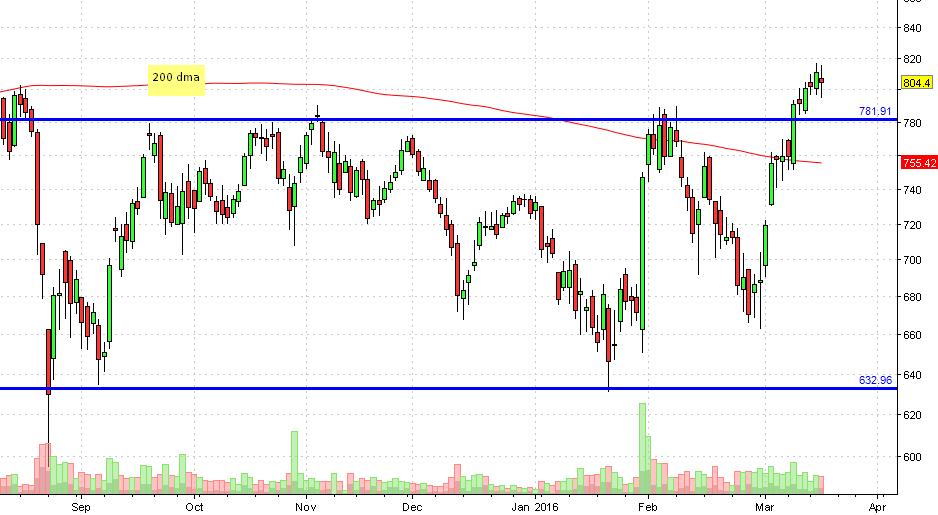 yesbank16
