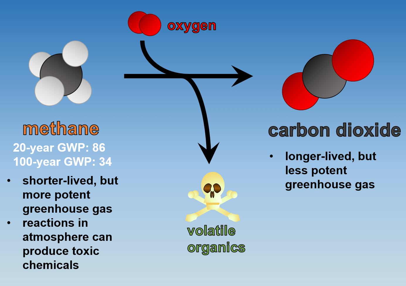 10-12-2015_Methane-and-Carbon-Dioxide