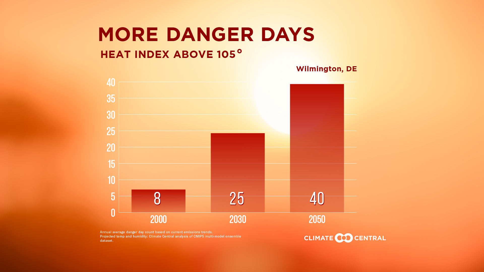 Delaware S Climate Threats
