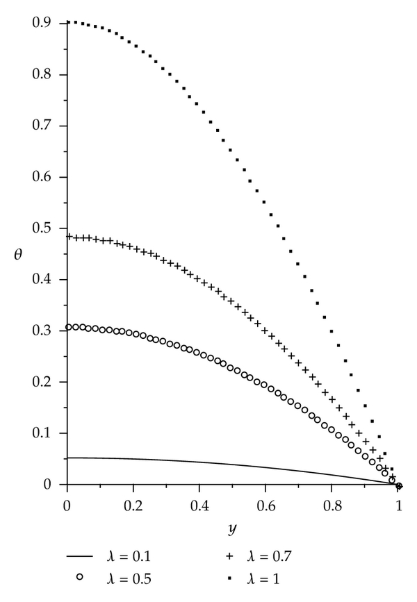 Computational Modelling of Thermal Stability in a Reactive