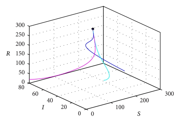 Global Stability of a Computer Virus Propagation Model
