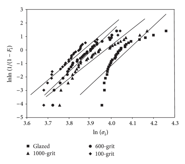 Influence of Surface Treatment on Strength Distribution of