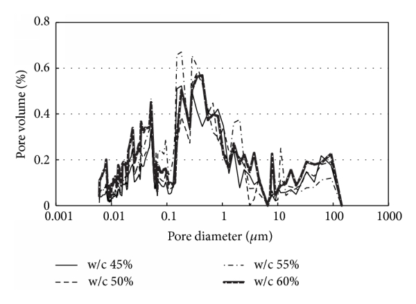 Effect of W/C Ratio on Durability and Porosity in Cement
