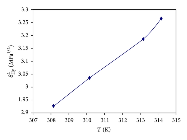 Study of Bovine Serum Albumin Solubility in Aqueous