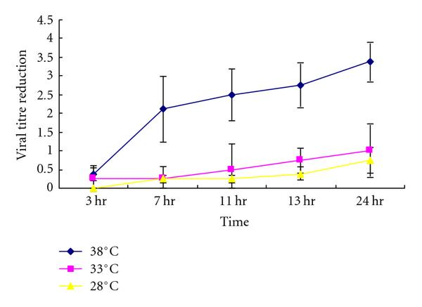 The Effects of Temperature and Relative Humidity on the Viability ...