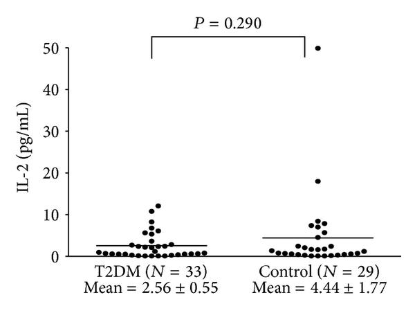 Increased Production of Interleukin-4, Interleukin-10, and