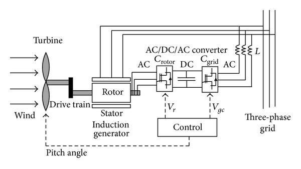 Performance of Control Dynamics of Wind Turbine Based on
