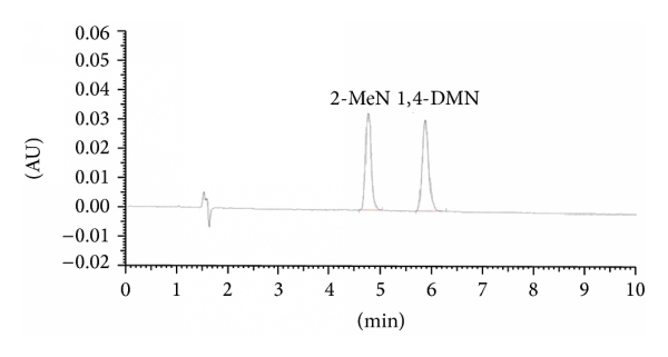 HPLC-UV Method Development and Validation of Potato Sprout