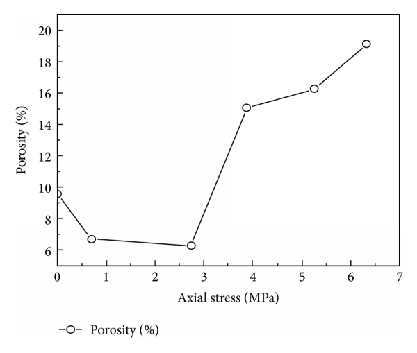 An Improved Algorithm in Porosity Characteristics Analysis
