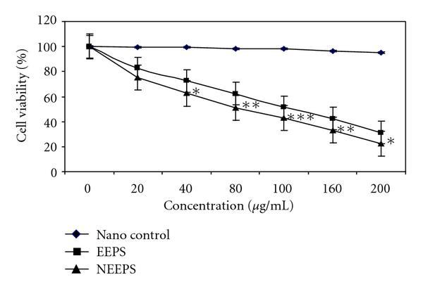 Anticancer Potentials of Root Extract of Polygala senega