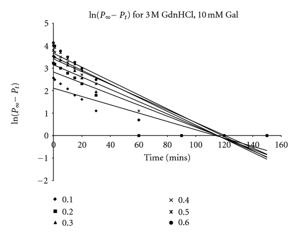 Kinetic Analysis of Guanidine Hydrochloride Inactivation