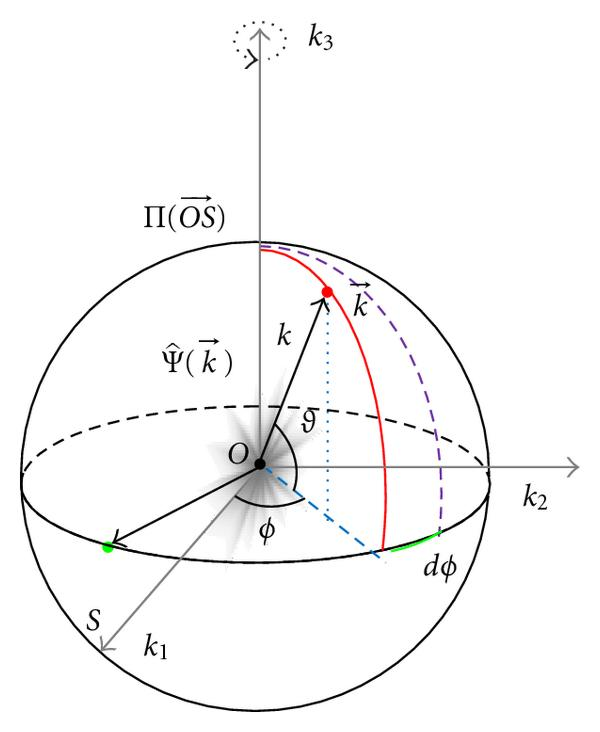 Inverse Fourier Transform in the Gamma Coordinate System
