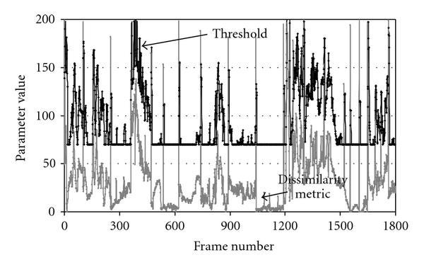 An Optimized Dynamic Scene Change Detection Algorithm for