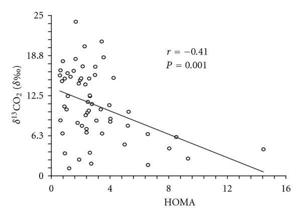 Estimation of Insulin Resistance in Mexican Adults by the