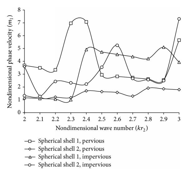 Axially Symmetric Vibrations of Composite Poroelastic
