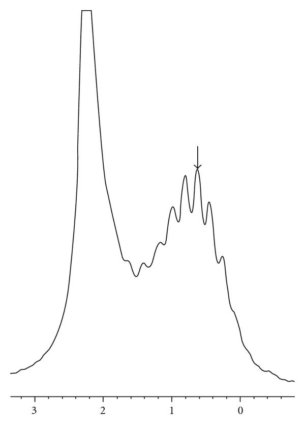 Deuterium Isotope Effects on Chemical Shifts of Ammonium