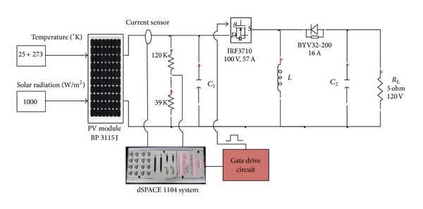 DSPACE Real-Time Implementation of MPPT-Based FLC Method