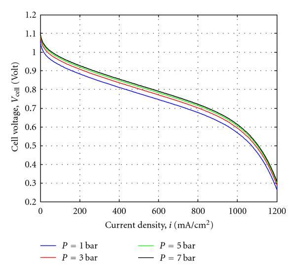 Optimum Alkaline Electrolyzer-Proton Exchange Membrane