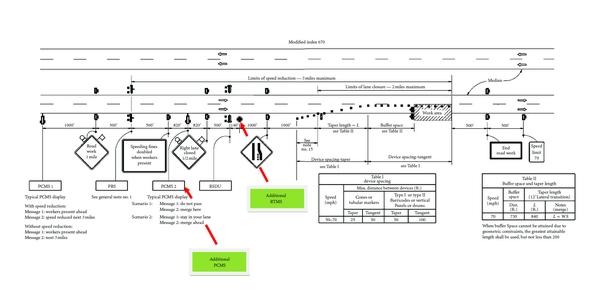 Comparing Three Lane Merging Schemes for Short-Term Work