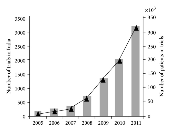 Rise of Clinical Trials Industry in India: An Analysis