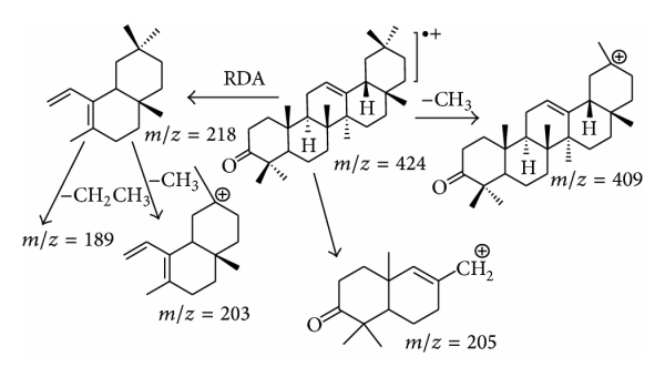 Comparative Phytochemical Analyses of Resins of Boswellia