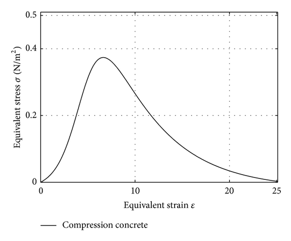 Constitutive Relation of Engineering Material Based on SIR