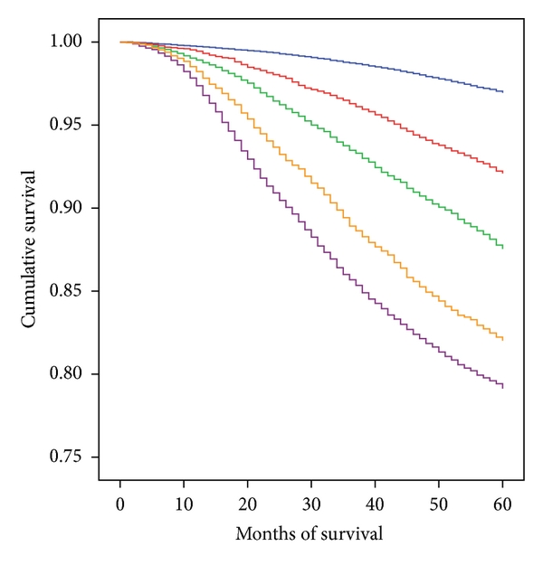 Breast Cancer Survival Defined by the ER/PR/HER2 Subtypes