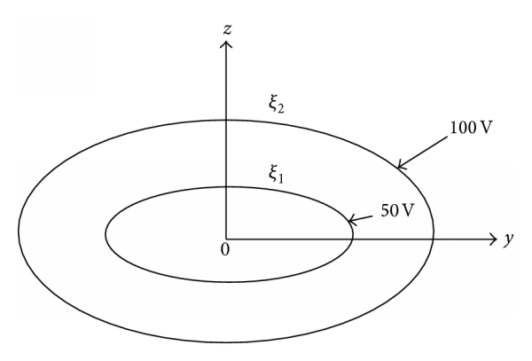 Solution of Axisymmetric Potential Problem in Oblate
