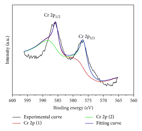 Effects of Temperature on the Microstructure and Magnetic