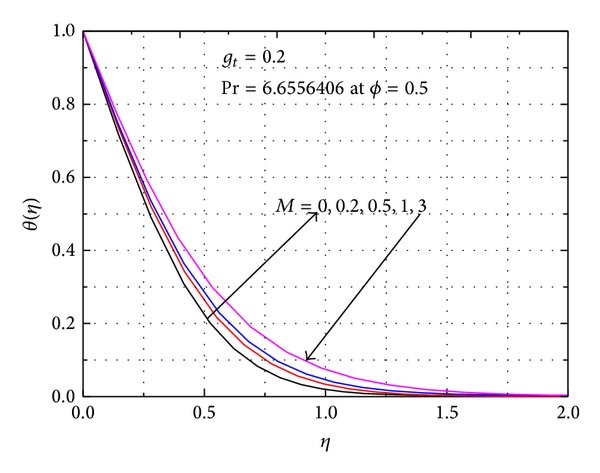 Free Convection in Heat Transfer Flow over a Moving Sheet