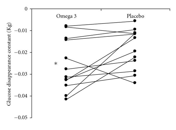 High Physiological Omega-3 Fatty Acid Supplementation