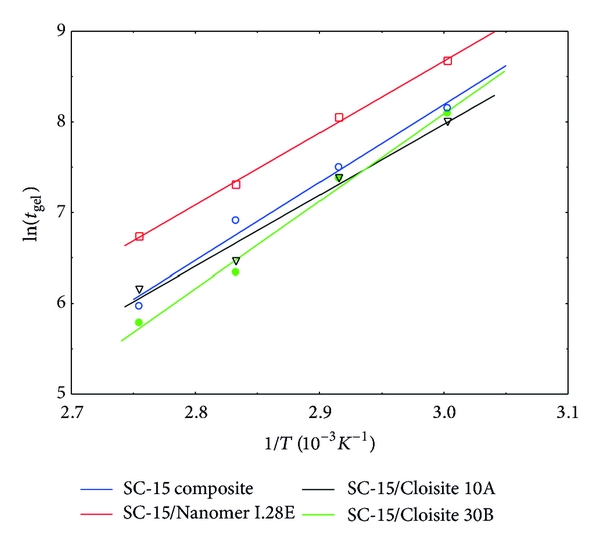 Effects of Surface Treatments of Montmorillonite Nanoclay