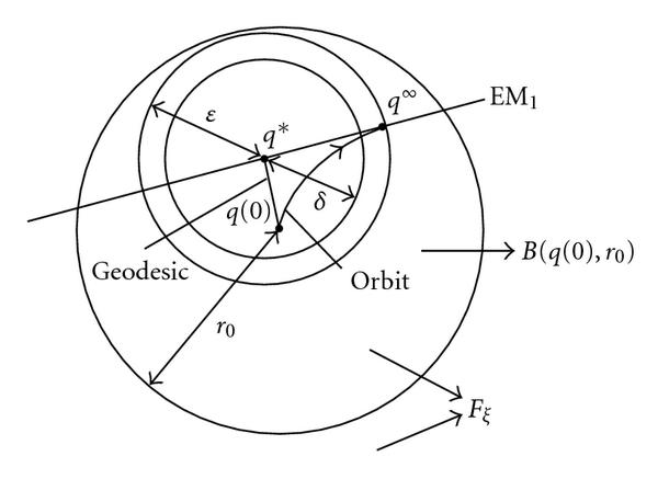 A Riemannian-Geometry Approach for Modeling and Control of