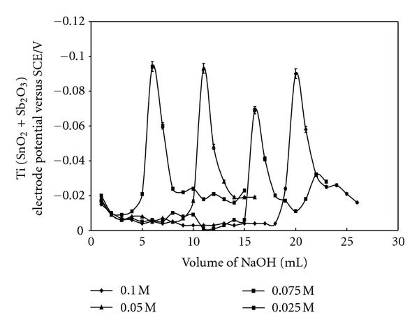 Development of a Novel Solid-State Sensor Electrode Based