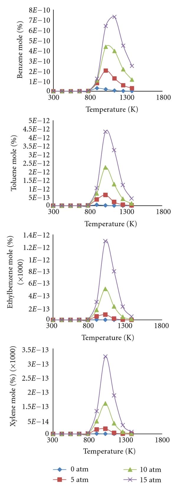 Thermodynamic Equilibrium Analysis of Methanol Conversion