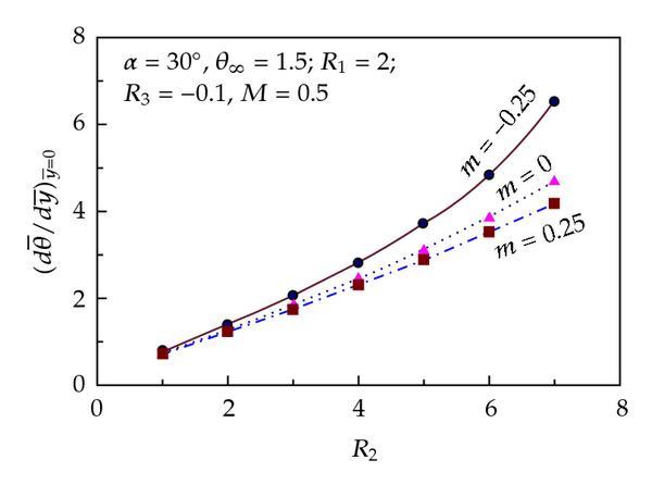 Convection-Radiation Heat Transfer in a Nonlinear Fluid