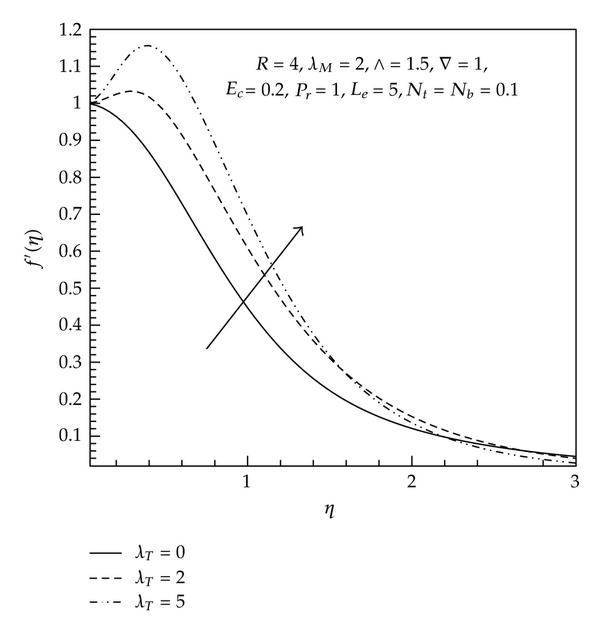 MHD Mixed Convective Boundary Layer Flow of a Nanofluid
