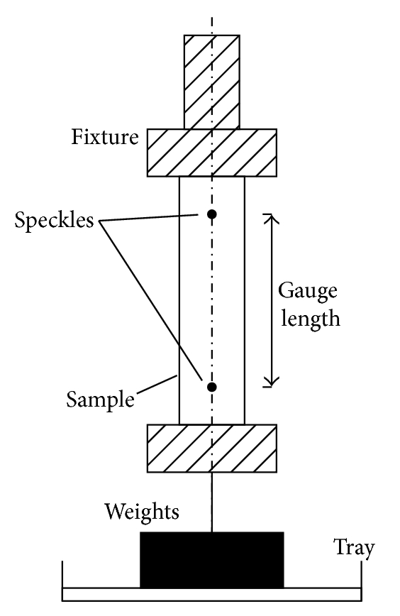 Application of Digital Image Correlation to Measurement of