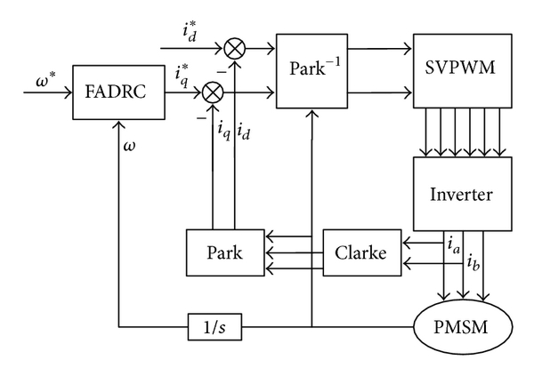 Fractional Order Nonlinear Feedback Controller Design for