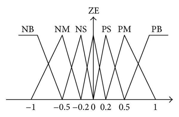 Tracking Controller Design for Diving Behavior of an