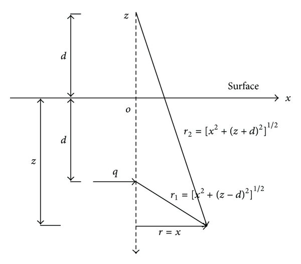 Retaining Structure Force-Deformation Analysis Model for