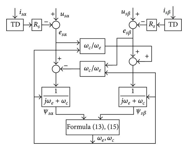 Stator Flux Observer for Induction Motor Based on Tracking