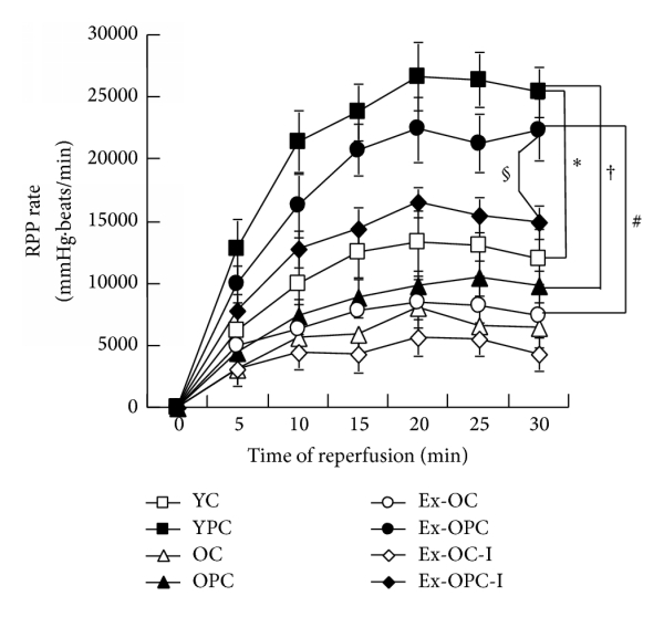 Exercise Training Preserves Ischemic Preconditioning in
