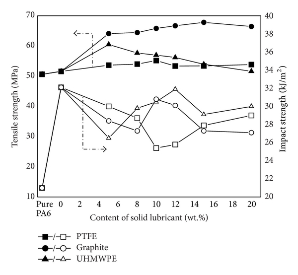 Tribological and Mechanical Behaviors of Polyamide 6/Glass