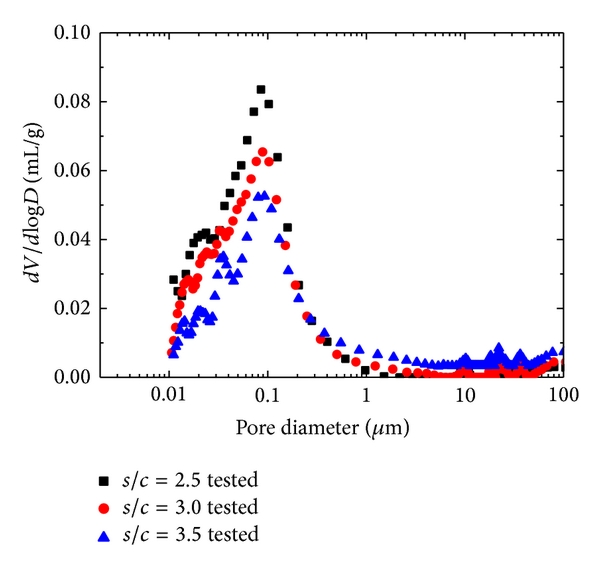 Influence of Pore Structure on Compressive Strength of