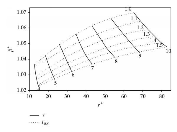 Performance Optimization of an Air-Standard Irreversible