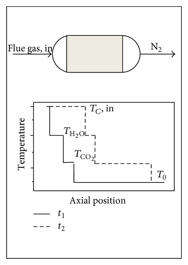 Carbon Dioxide Separation from Flue Gases: A Technological