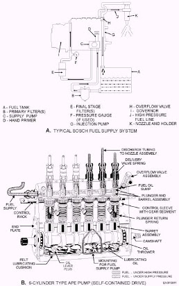 [WA_7325] Main Engine Schematic Diagram Bosch Ve Injection