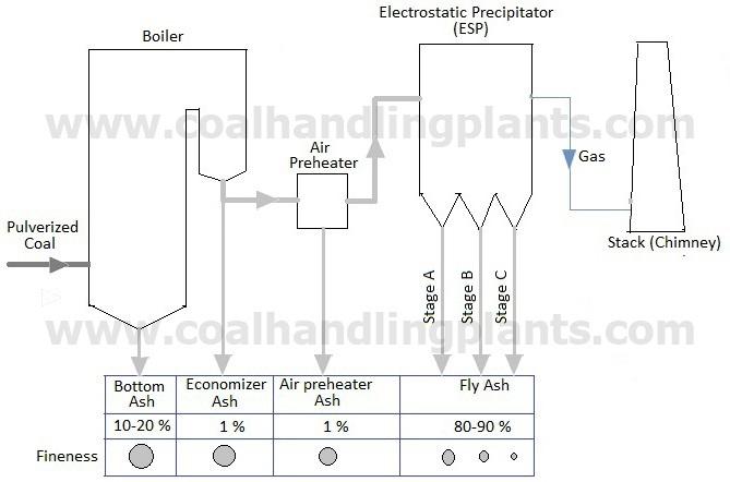 [CD_6122] Power Plant Layout Arrangement Download Diagram